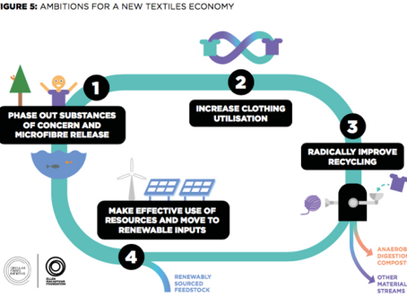 Research: A New Textiles Economy