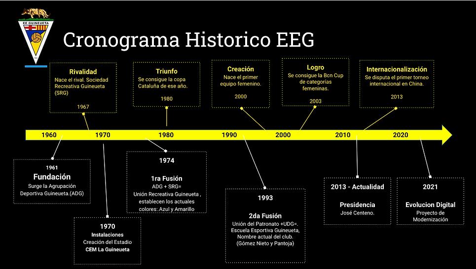Hitoria EEG Guinaeuta.png