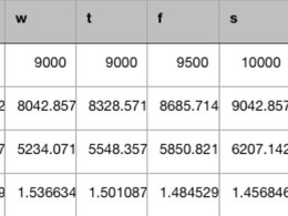 Optimal Load Formula