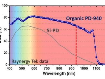 Organic Photodetectors show 65% EQE at NIR (940nm)