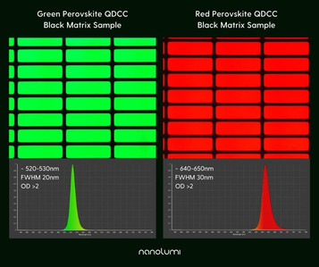 Ultra narrow FMHW green AND red perovskite QDs?