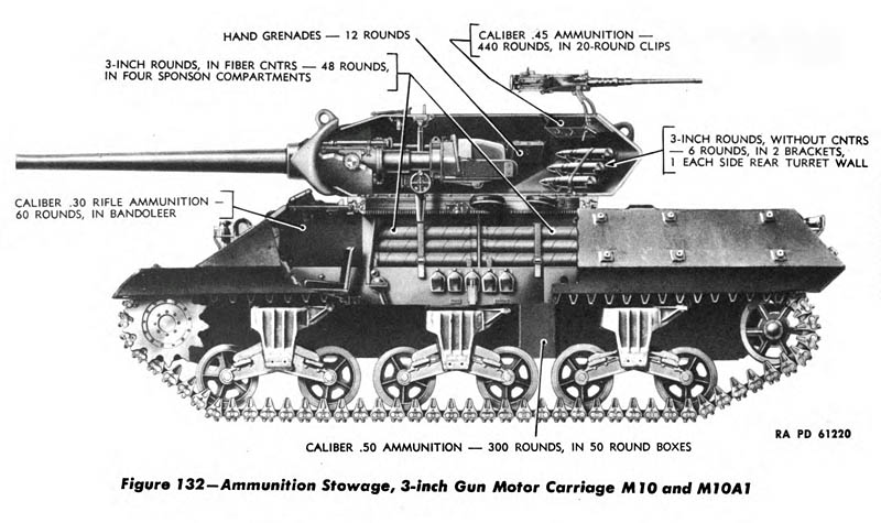 M10 Tank Destroyer - Ammunition Storage Diagram