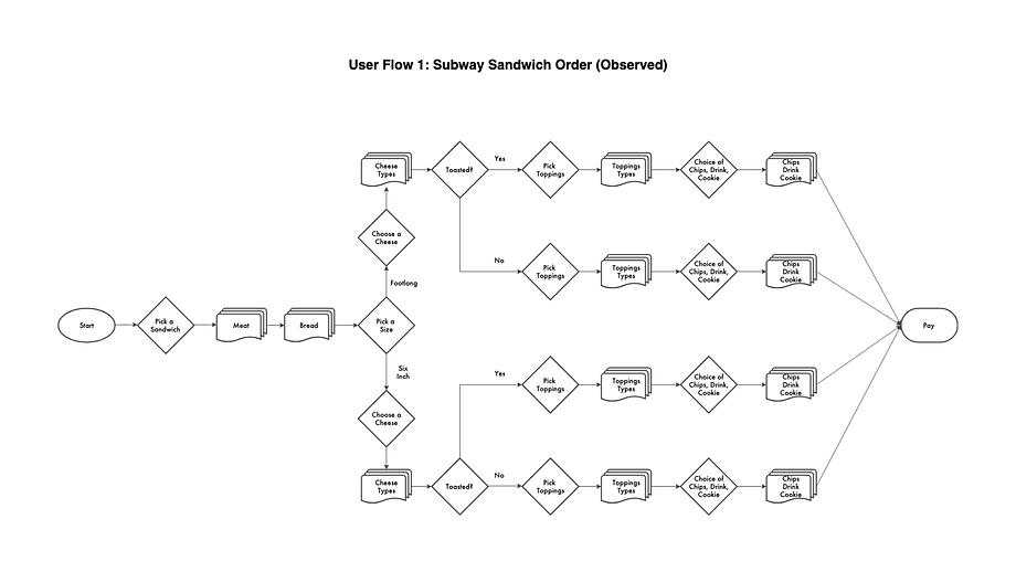Process Documentation_Subway_UserFlow3.p