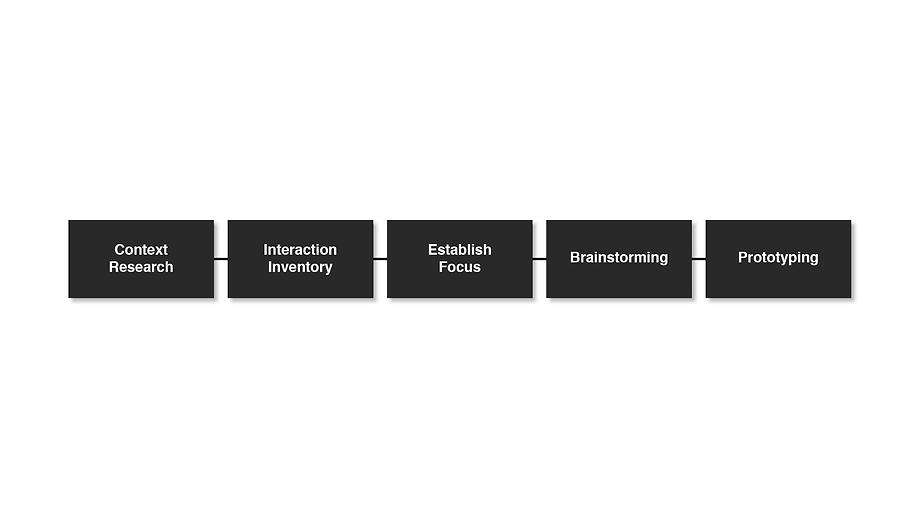 Motion Sensor Redesign Process Documenta