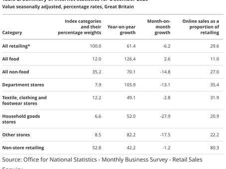 UK Online Retail - Highest YoY Growth Since 2008