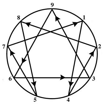 Enneagram-Figure.png