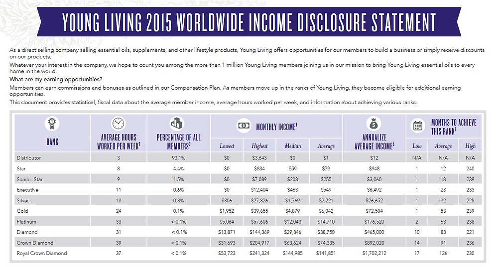 Young Living Essential Oils Income Disclosure