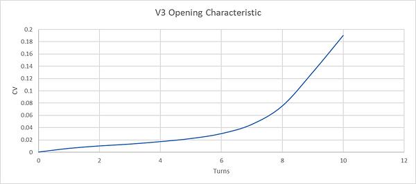 V3 Opening Characteristics.png