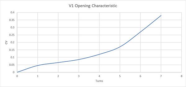 V1 Opening Characteristics.png