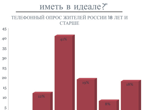 Представления россиян об идеальном количестве детей в семье