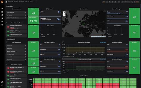 Nadzorni sistem: Krovna slika iz demo okolja