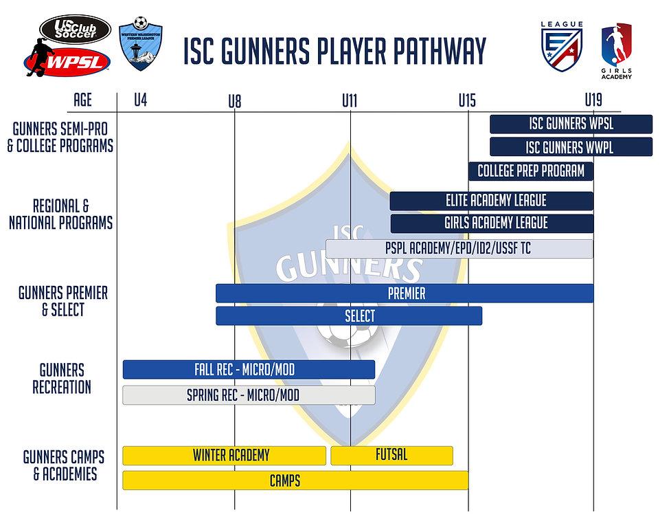 Gunners Player Pathway - 2021 edit.jpg
