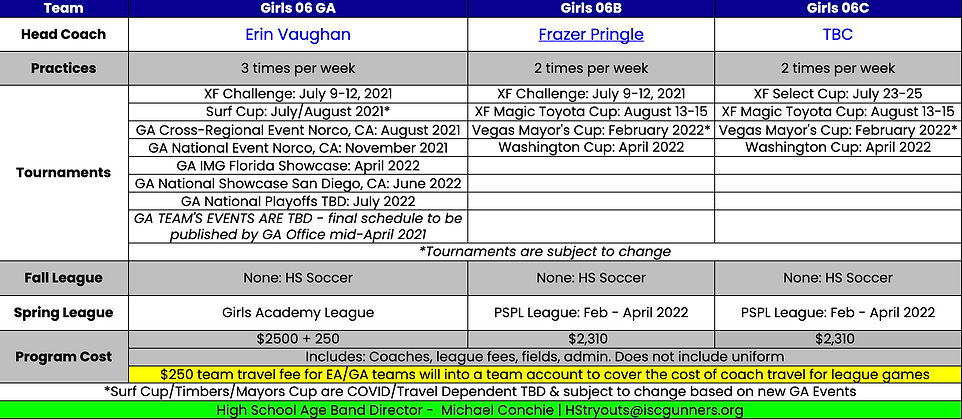 Girls 2006 Team Plans 2021-22.png
