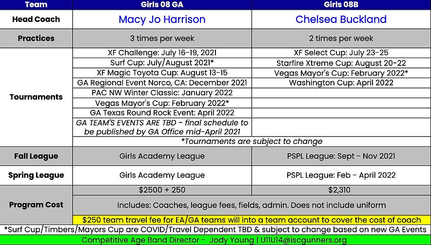 Girls 2008 Team Plans 2021-22.png
