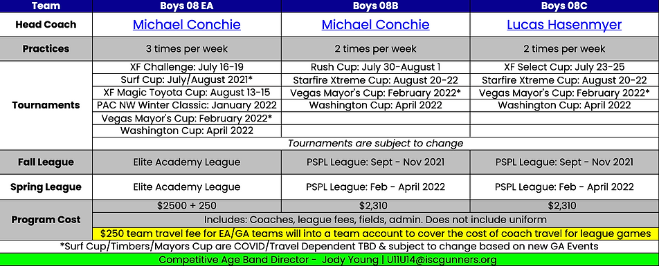 Boys 2008 Team Plans 2021-22.png