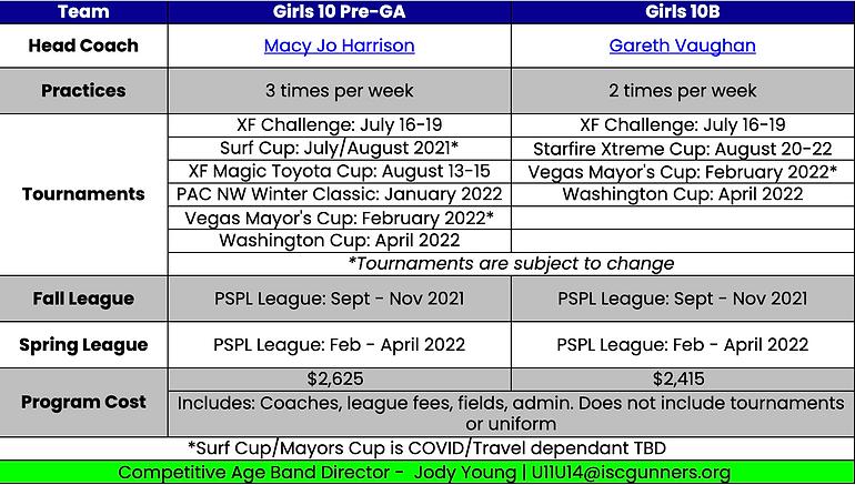 Girls 2010 Team Plans 2021-22.png