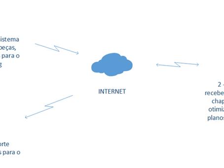 API de Integração