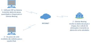 APIs de integração de planos de corte
