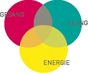 gesang-klang-energie_grafik.png