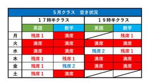 最新空きクラス情報(05.3 9:00現在)