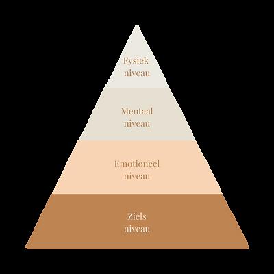 piramide-simone-rayer-familopstellingen.