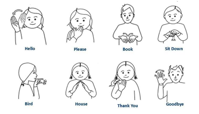 Conjunto de gestos comuns, designa-se como makaton que é um sistema combinado