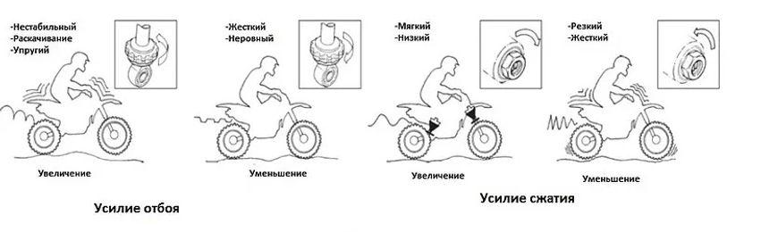Настройка подвески мотоцикла