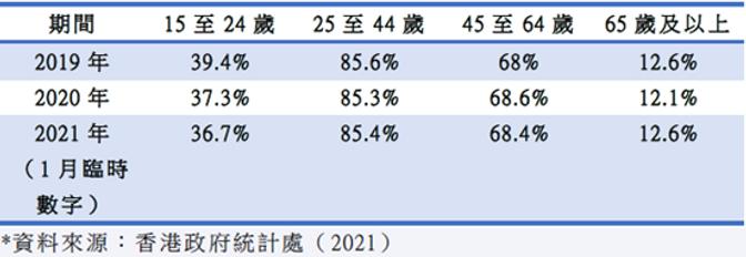 香港地區-勞動人口年齡組別.png