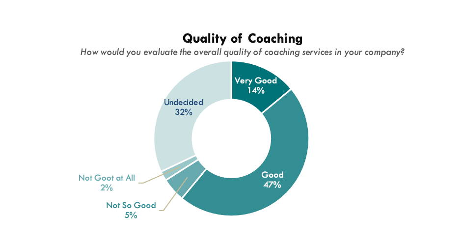 Consumers' Opinions of Quality of Coaching (Asia Pacific Alliance of Coaches, 2020)