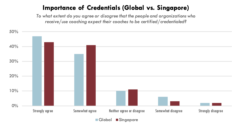 Practitioners' Opinions of Importance of Credentials in Singapore compared to Global (ICF Global Coaching Study, 2020)