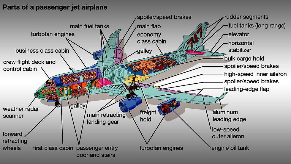 parts of aircraft.jpg