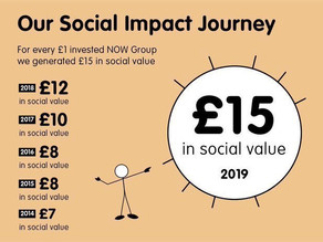 Want to measure your social impact?