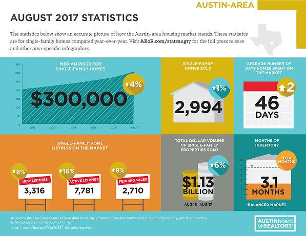 Austin Market Trends August 2017