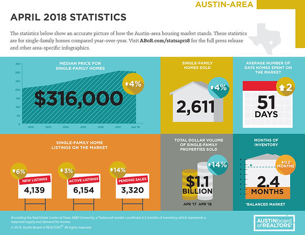 Austin Market Trends February 2018