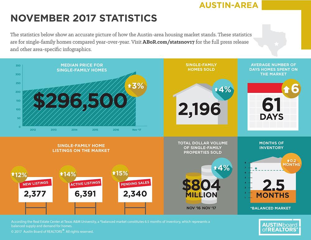 November 2017 Austin Market Trends