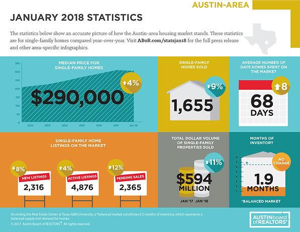 Austin Market Trends September 2017