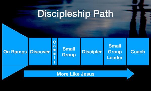 FOLLOW Discipleship Path Slides.001.jpeg