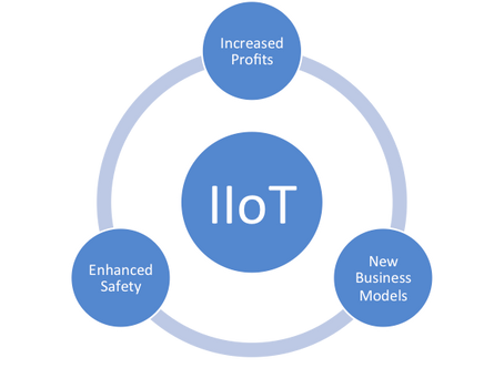 Industrial Internet of Things: Making Businesses Smarter