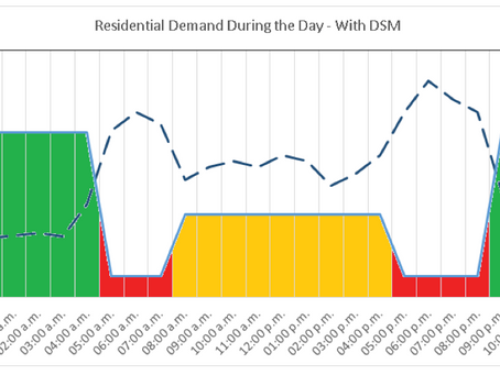 Residential, Commercial and Industrial DSM: How Does It Change?