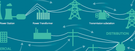 How Green Technologies Will Increase Demand on the Power Grid