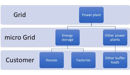 Why Energy Monitoring is Key in microGrids