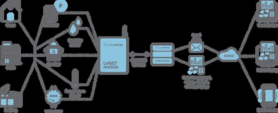LeNet Mobile.png