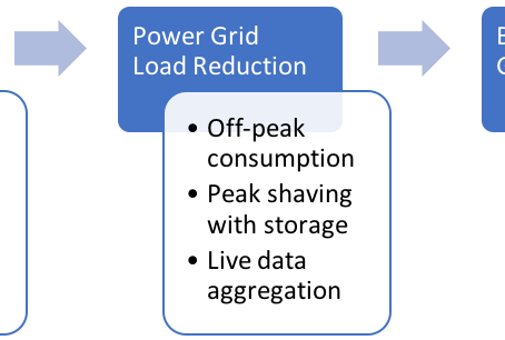 Using IT to Enable Smart Grids in Rural Applications
