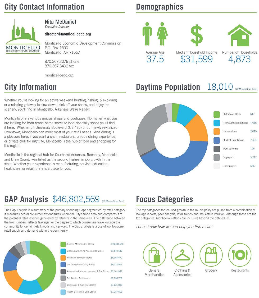 Monticello, AR Demographics & Info