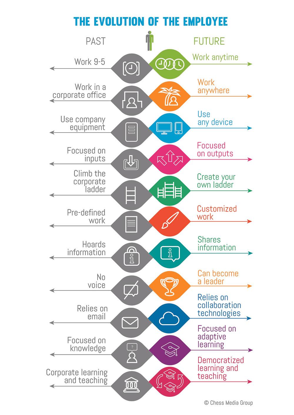 The_evolution_of_the_employee-Full.jpg