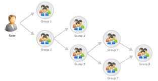 Active Directory Groups: Out of Sight, Out of Mind, Out of Control