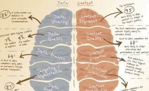 Infographic: Better Data + Better Content = Better Demand Generation
