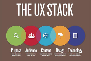 UX and Content Strategy: How They Are Related and Why You Should Care