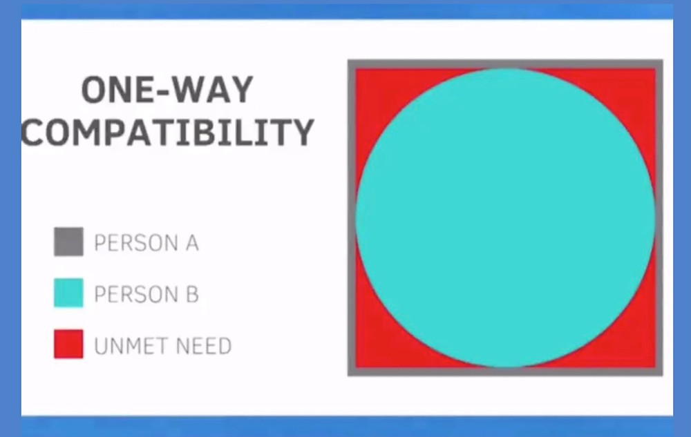 One-way Compatibility - Compatibility in relationships