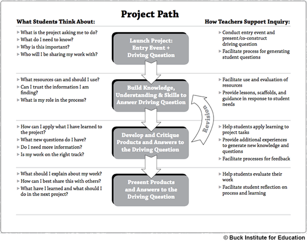 PBL in the Mirror: 4 R's of Planning for Teacher Reflection